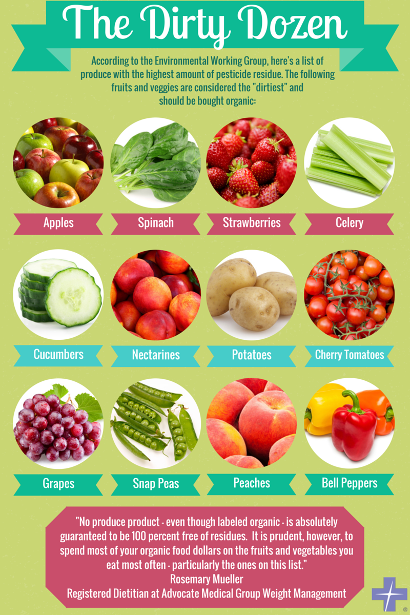 Dirty Dozen Infographic - Health enews