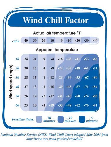 Wind Chill Factor