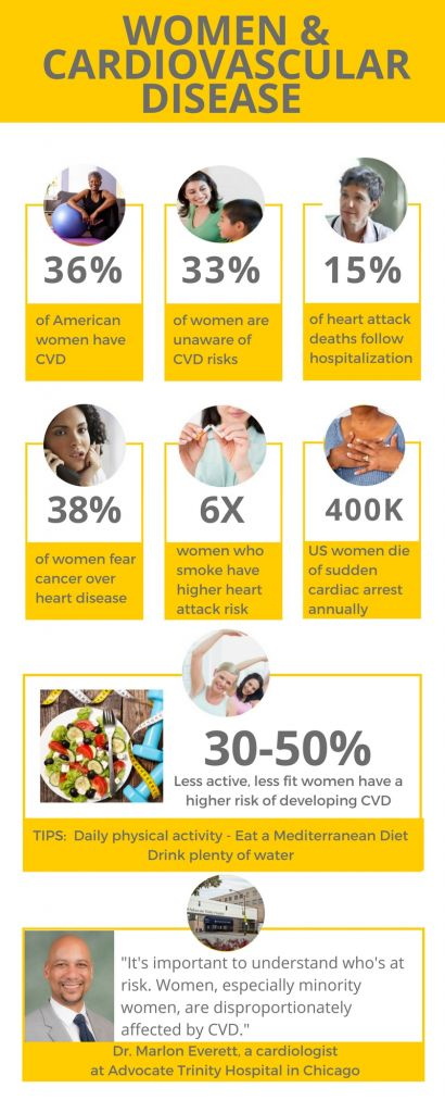 According to the Centers for Disease Control and Prevention, heart disease  is the leading cause of death in U.S. women, responsible for about every 1  in 4 ...